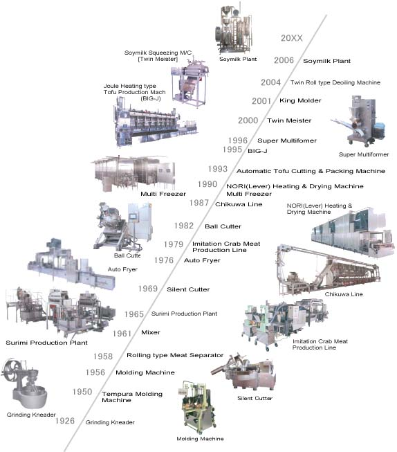 Yanagiya machinery co ltd history of product for Product development and design for manufacturing